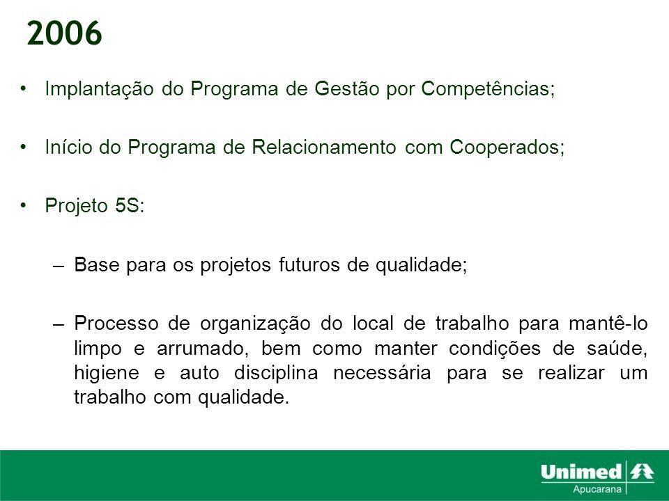 Implantação do Programa de Gestão por Competências; Início do Programa de Relacionamento com Cooperados; Projeto 5S: –Base para os projetos futuros de
