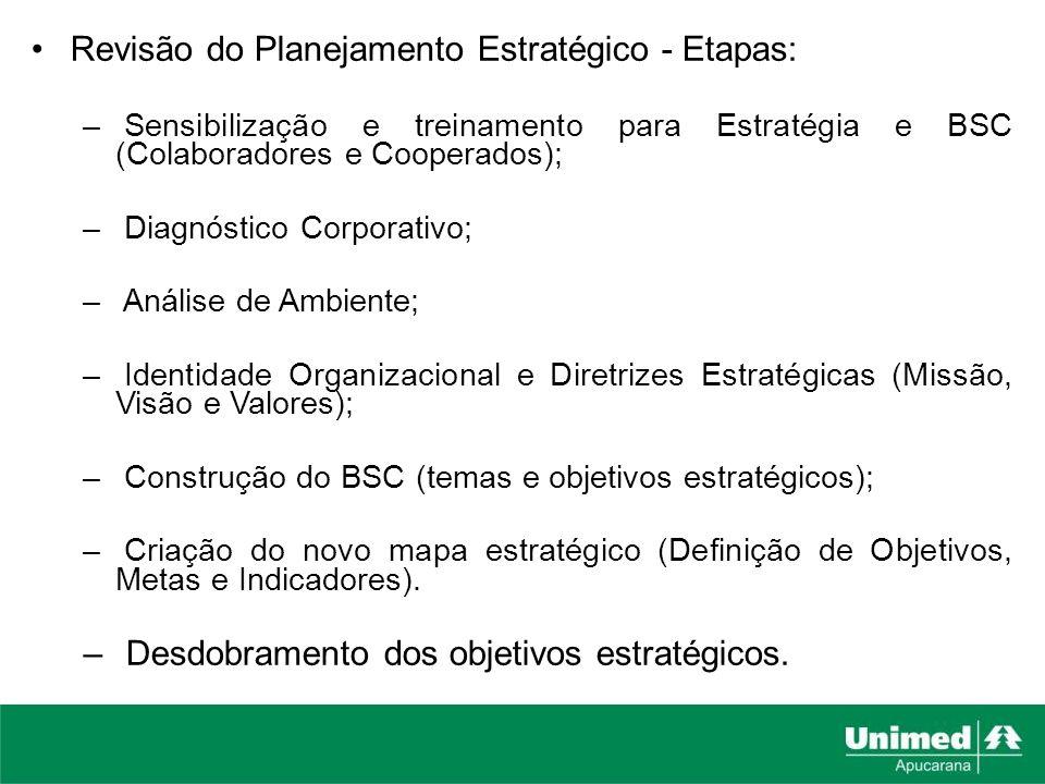 Revisão do Planejamento Estratégico - Etapas: – Sensibilização e treinamento para Estratégia e BSC (Colaboradores e Cooperados); – Diagnóstico Corpora