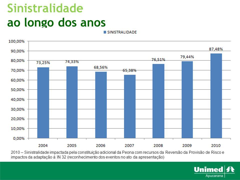 Sinistralidade ao longo dos anos 2010 – Sinistralidade impactada pela constituição adicional da Peona com recursos da Reversão da Provisão de Risco e