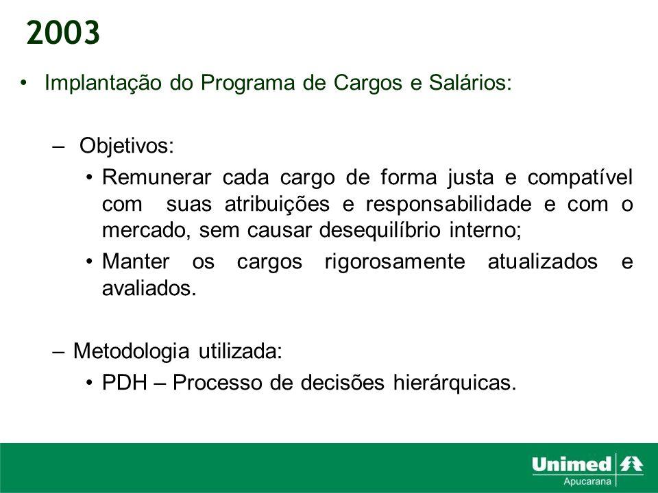Implantação do Programa de Cargos e Salários: – Objetivos: Remunerar cada cargo de forma justa e compatível com suas atribuições e responsabilidade e