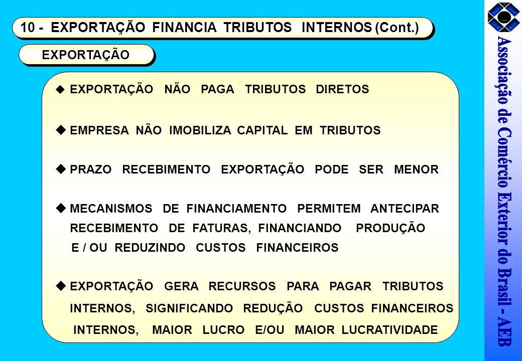 10 - EXPORTAÇÃO FINANCIA TRIBUTOS INTERNOS (Cont.) EXPORTAÇÃO NÃO PAGA TRIBUTOS DIRETOS EMPRESA NÃO IMOBILIZA CAPITAL EM TRIBUTOS PRAZO RECEBIMENTO EX
