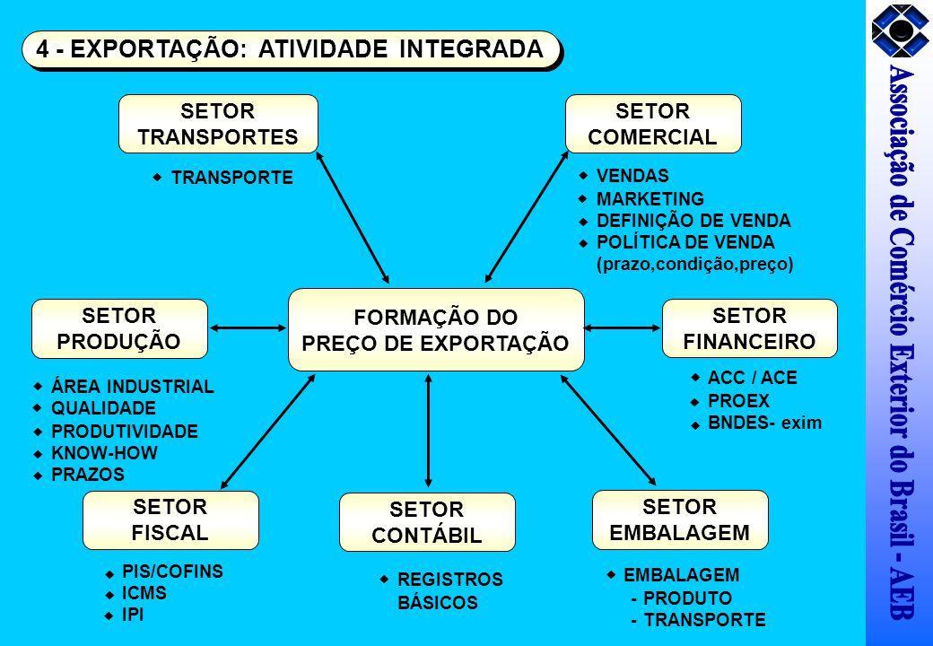 FORMAÇÃO DO PREÇO DE EXPORTAÇÃO SETOR FINANCEIRO ACC / ACE PROEX BNDES- exim SETOR EMBALAGEM -PRODUTO -TRANSPORTE SETOR COMERCIAL VENDAS MARKETING DEF