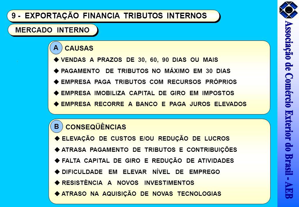 9 - EXPORTAÇÃO FINANCIA TRIBUTOS INTERNOS MERCADO INTERNO CAUSAS VENDAS A PRAZOS DE 30, 60, 90 DIAS OU MAIS PAGAMENTO DE TRIBUTOS NO MÁXIMO EM 30 DIAS