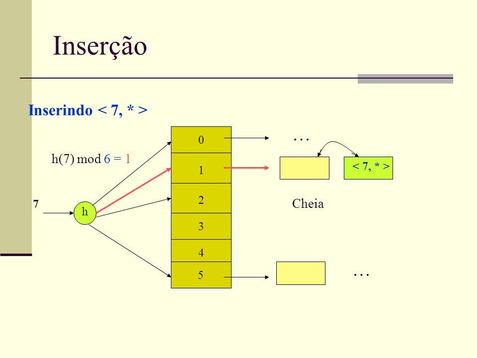 Inserção 0 1 2 5 h h(7) mod 6 = 1 7 … … Inserindo 4 3 Cheia