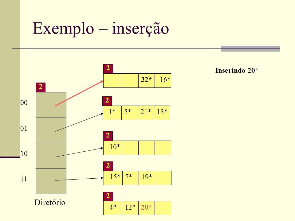 Exemplo – inserção 00 01 10 11 2 Diretório 4*12*32*16* 2 1*5*21* 2 10* 2 15*7*19* 2 Inserindo 20* 13* 4*12*20* 2 32*16* 2