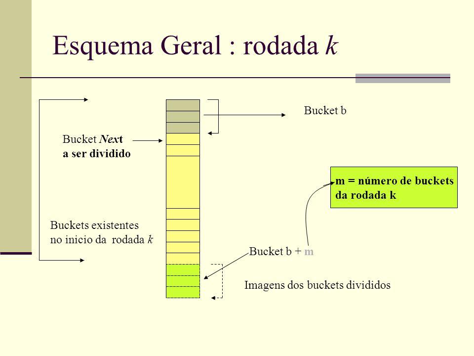 Esquema Geral : rodada k Bucket Next a ser dividido Imagens dos buckets divididos Bucket b Bucket b + m Buckets existentes no inicio da rodada k m = número de buckets da rodada k