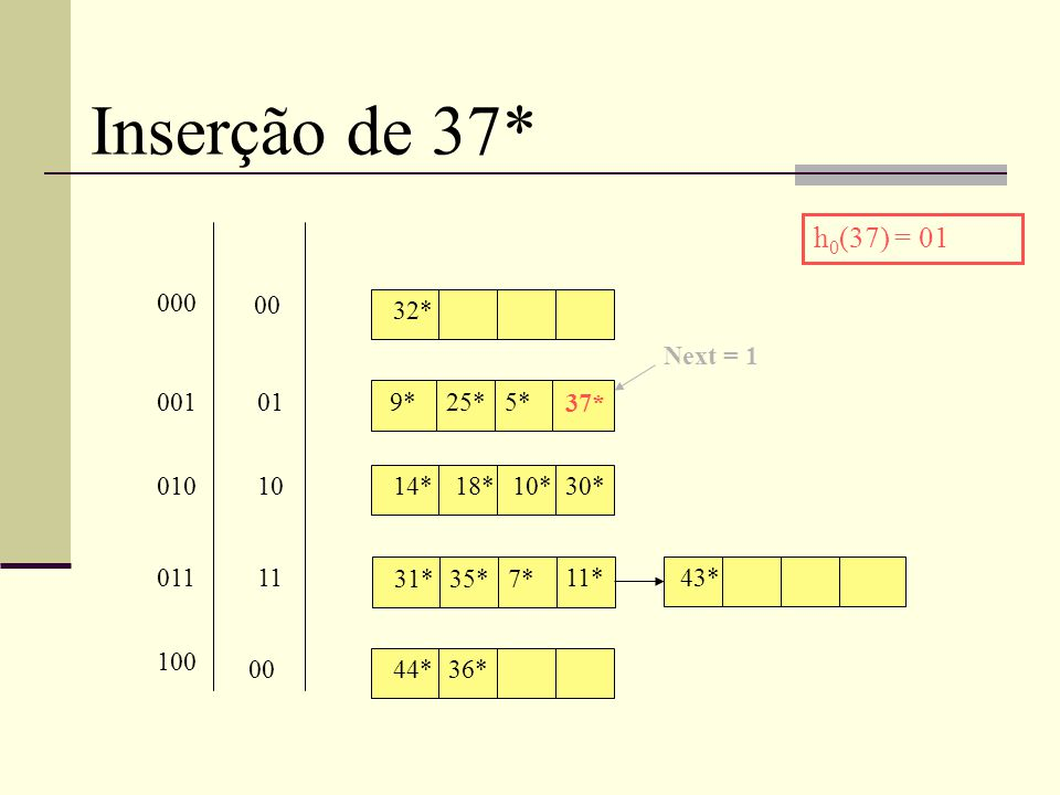 Inserção de 37* 32* 9*25*5* 14* 31*35*7* 18*10*30* 11* 00 01 10 11 000 001 010 011 43* Next = 1 44*36* 00 100 h 0 (37) = 01 37*