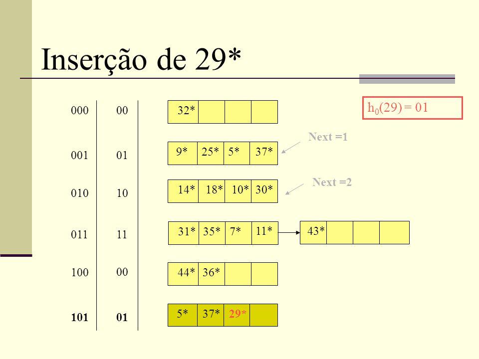 Inserção de 29* 32* 9*25*5* 14* 31*35*7* 18*10*30* 11* 00 01 10 11 000 001 010 011 43* Next =1 44*36* 00 100 h 0 (29) = 01 37* 5*37*29* 01101 Next =2