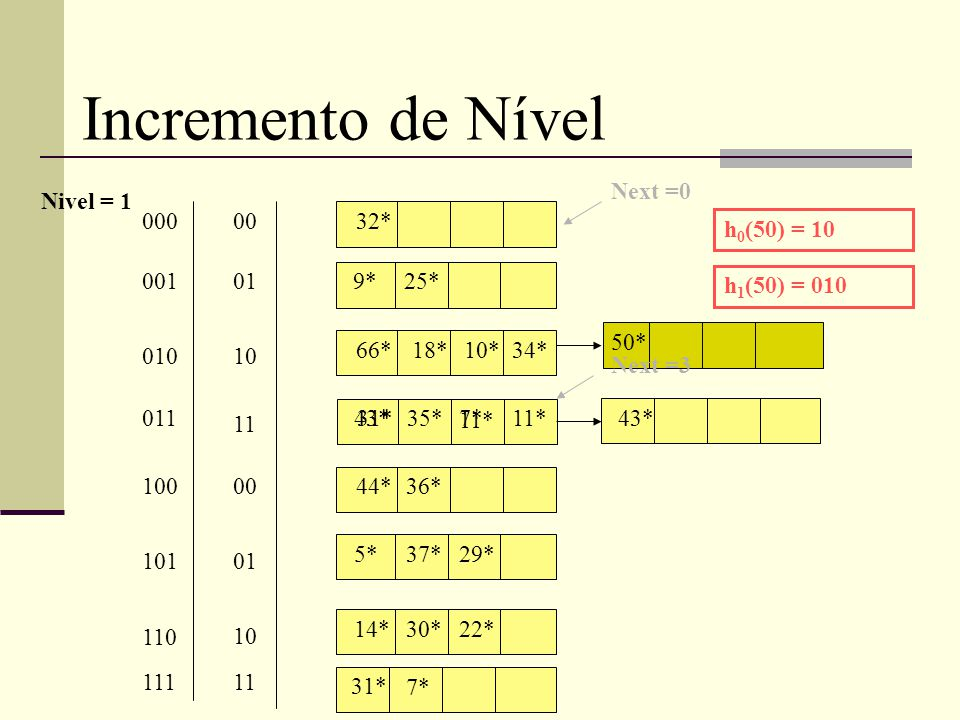 Incremento de Nível 32* 9*25* 66* 31*35* 7* 18*10*34* 11* 00 01 10 11 000 001 010 01143* 44*36* 00100 h 0 (50) = 10 5*37*29* 01101 14*30*22* 10 110 h 1 (50) = 010 50* Next =3 Next =0 Nivel = 1 31* 11111 7* 43* 11*