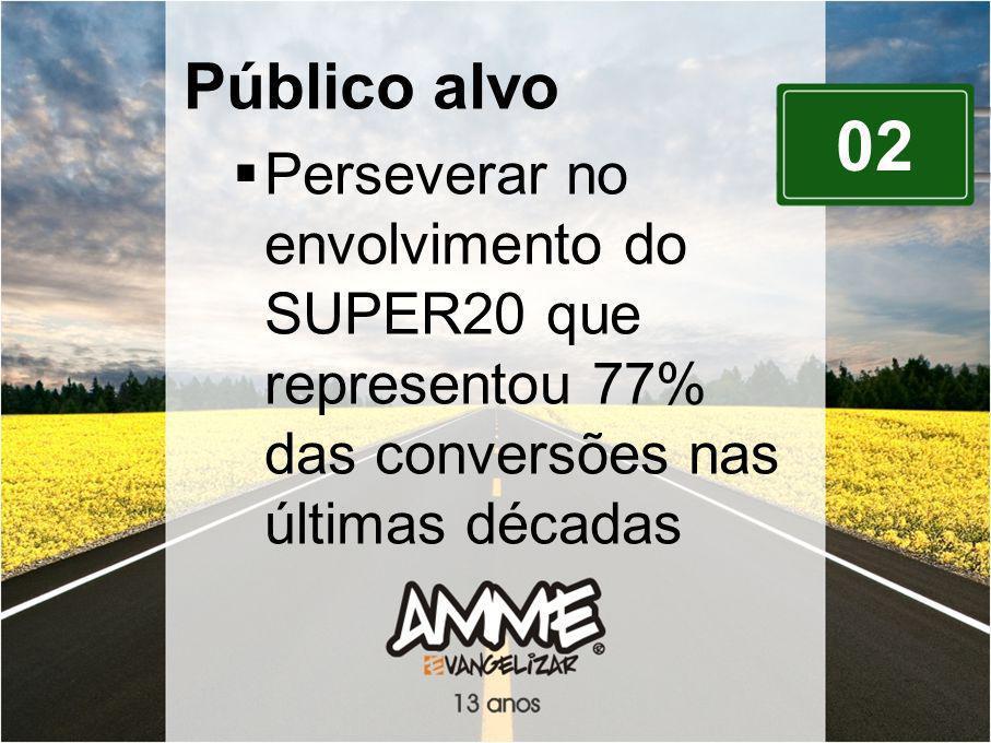 02 Público alvo Perseverar no envolvimento do SUPER20 que representou 77% das conversões nas últimas décadas