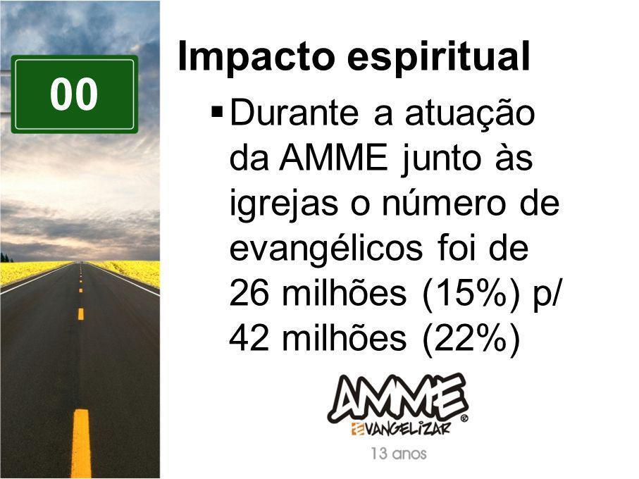 00 Impacto espiritual Durante a atuação da AMME junto às igrejas o número de evangélicos foi de 26 milhões (15%) p/ 42 milhões (22%)