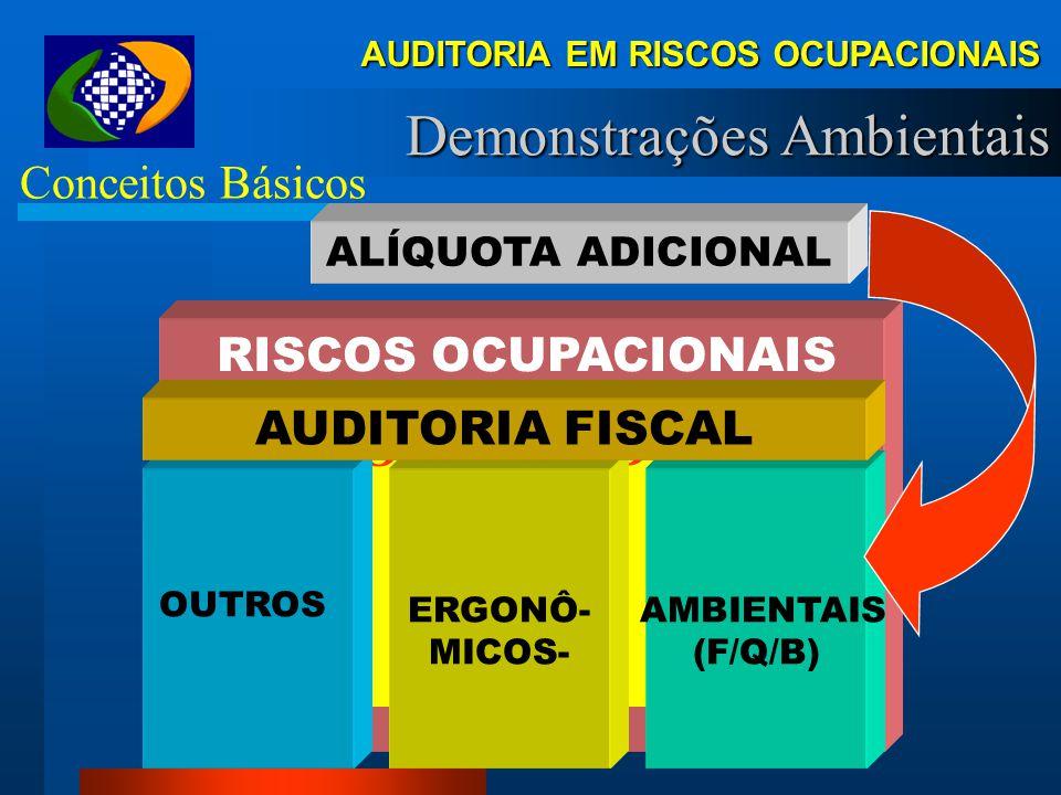 AUDITORIA EM RISCOS OCUPACIONAIS II) Demonstrações Ambientais