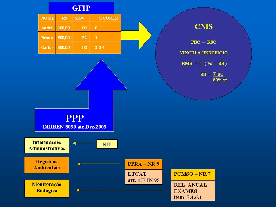VISÃO PARABRISA Aposentadoria Especial - Base Material GFIP Indicadores Biológicos PCMSO Dados Administrativos RH - PESSOAL PPP Análise Global Desenvo