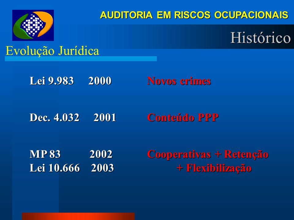 AUDITORIA EM RISCOS OCUPACIONAIS Histórico Evolução Jurídica DOCTOS. EXIGIDOS ESPECIAL 1960 1995 1999 CTPS (p/ ruído LTCAT) ( Lei 3087/60 ) LTCAT P/ T