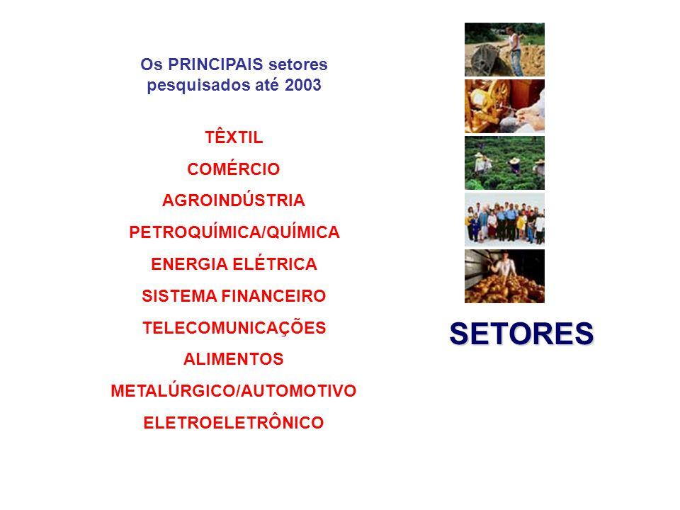 SETORES Os PRINCIPAIS setores pesquisados até 2003 TÊXTIL COMÉRCIO AGROINDÚSTRIA PETROQUÍMICA/QUÍMICA ENERGIA ELÉTRICA SISTEMA FINANCEIRO TELECOMUNICAÇÕES ALIMENTOS METALÚRGICO/AUTOMOTIVO ELETROELETRÔNICO