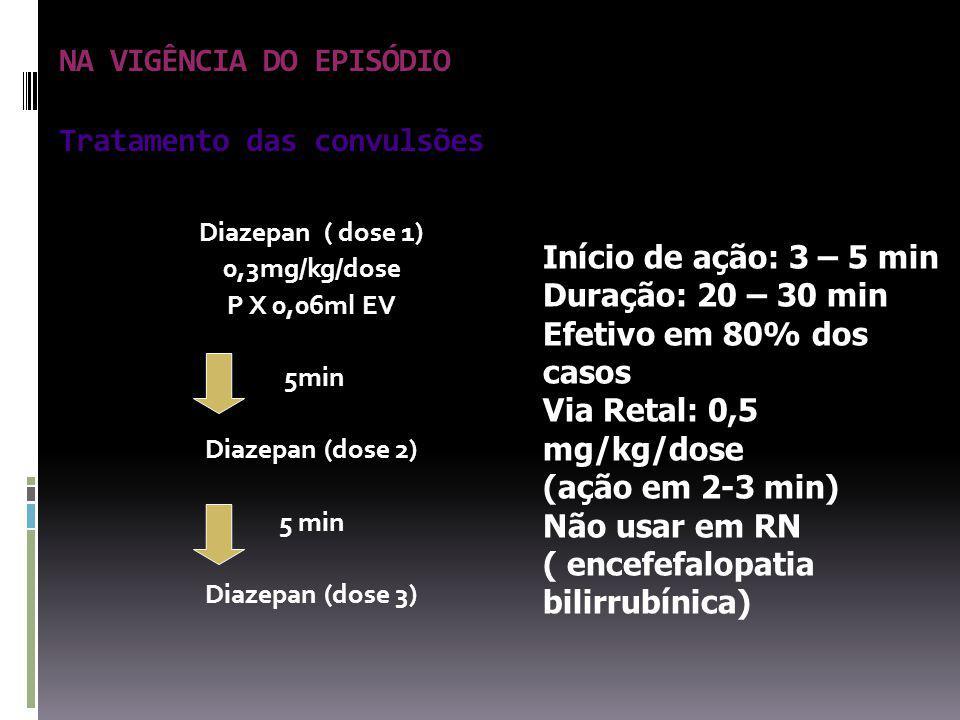NA VIGÊNCIA DO EPISÓDIO Tratamento das convulsões Diazepan ( dose 1) 0,3mg/kg/dose P X 0,06ml EV 5min Diazepan (dose 2) 5 min Diazepan (dose 3) Início de ação: 3 – 5 min Duração: 20 – 30 min Efetivo em 80% dos casos Via Retal: 0,5 mg/kg/dose (ação em 2-3 min) Não usar em RN ( encefefalopatia bilirrubínica)