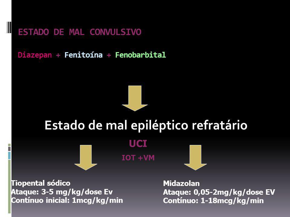 ESTADO DE MAL CONVULSIVO Diazepan + Fenitoína + Fenobarbital Estado de mal epiléptico refratário Tiopental sódico Ataque: 3-5 mg/kg/dose Ev Contínuo inicial: 1mcg/kg/min Midazolan Ataque: 0,05-2mg/kg/dose EV Contínuo: 1-18mcg/kg/min UCI IOT +VM