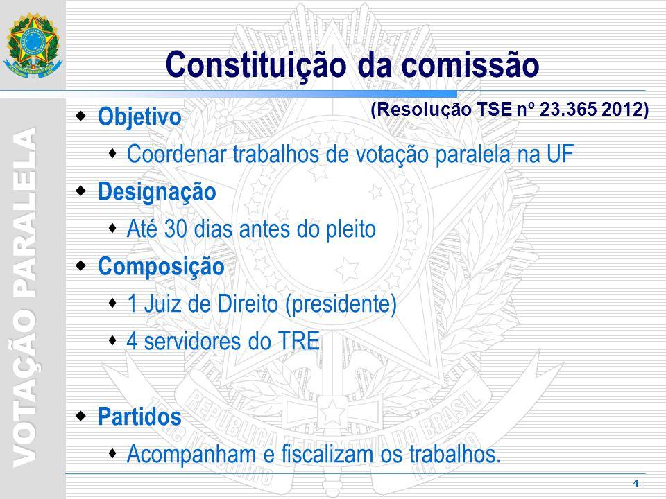 5 VOTAÇÃO PARALELA Véspera da eleição (entre 9h e 12h) Local: TRE Quantidade de urnas 1º turno em Goiás 02 urnas(13.718 seções); 1 urna da capital 1 urna do interior (Seções agregadas não serão sorteadas) Agregação de seções Associa uma seção a outra do mesmo município e zona eleitoral observando o número limite de eleitores aptos para uma seção.
