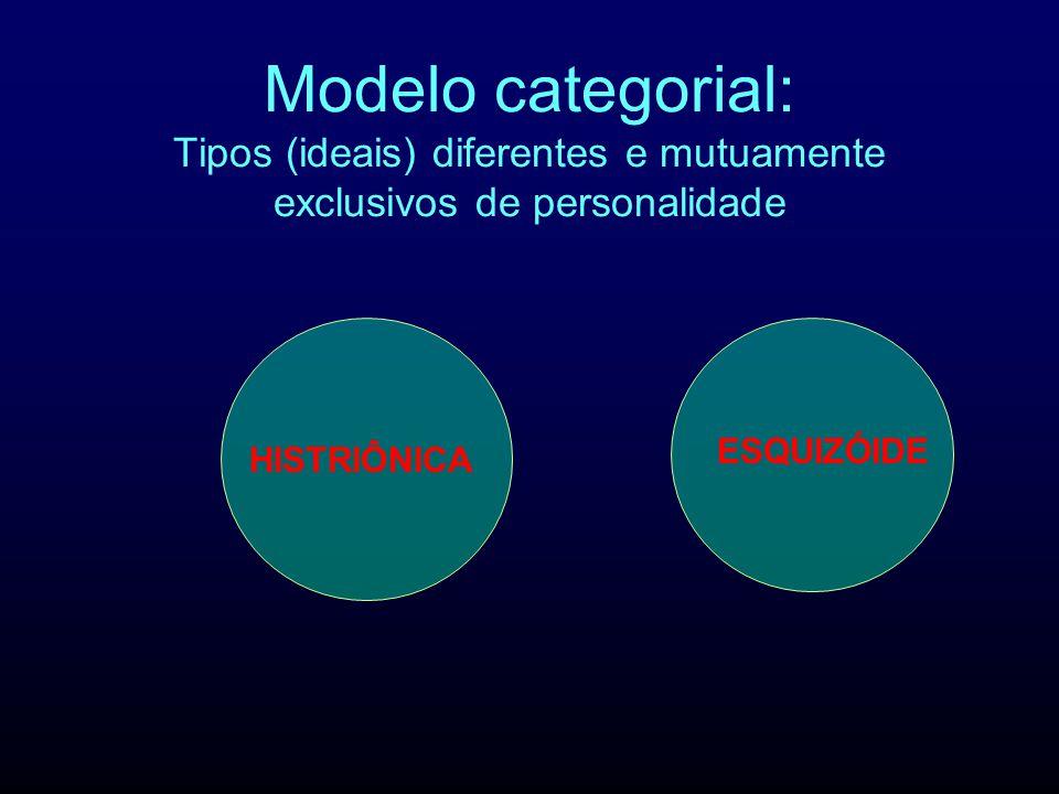 Modelo categorial: Tipos (ideais) diferentes e mutuamente exclusivos de personalidade HISTRIÔNICA ESQUIZÓIDE