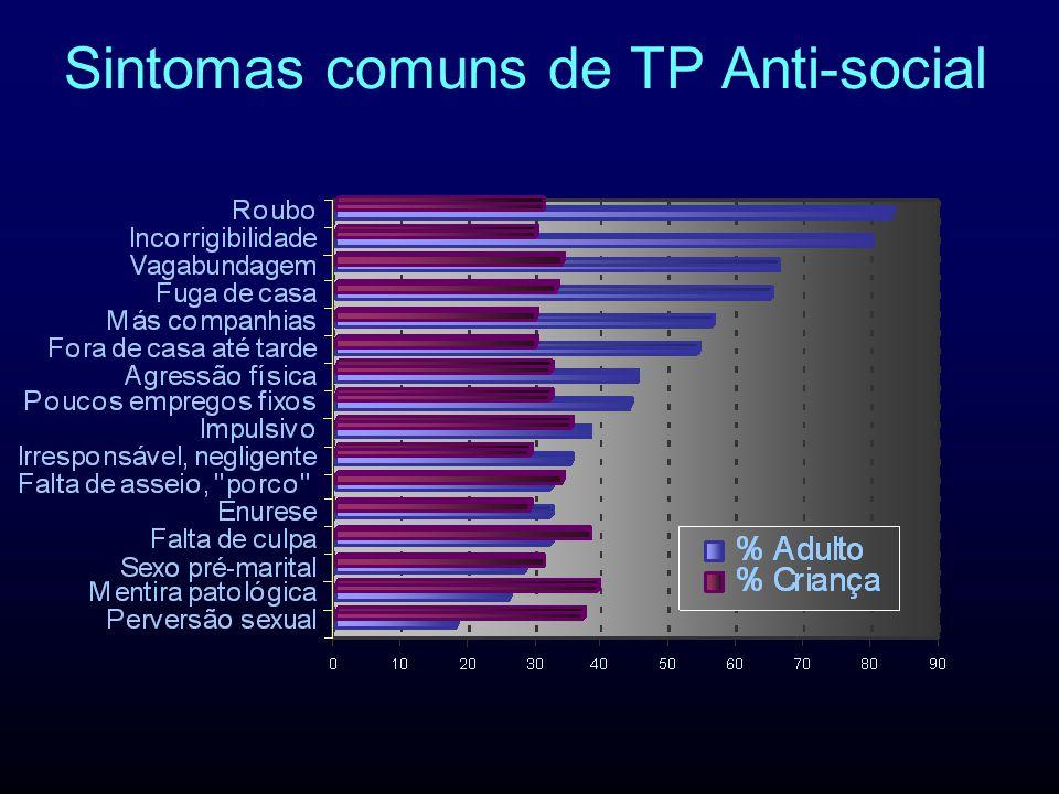 Sintomas comuns de TP Anti-social