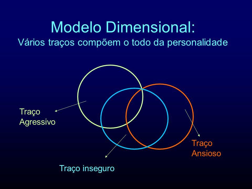 Modelo Dimensional: Vários traços compõem o todo da personalidade Traço Agressivo Traço Ansioso Traço inseguro