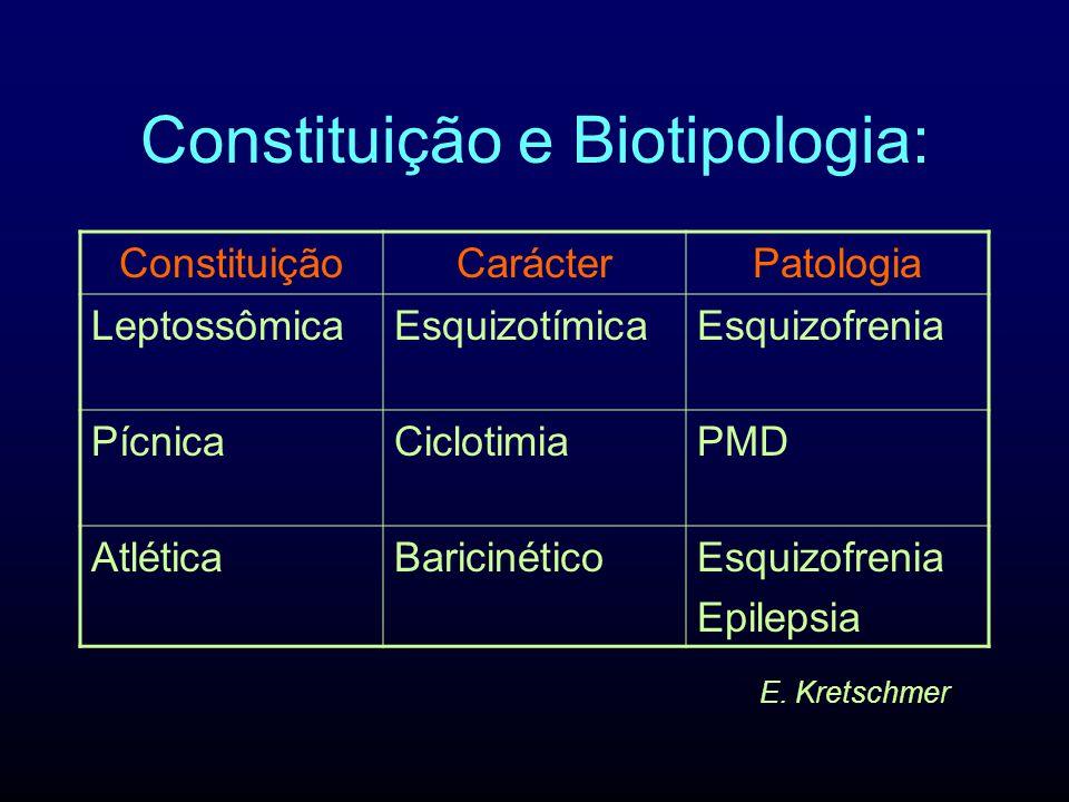 Constituição e Biotipologia: ConstituiçãoCarácterPatologia LeptossômicaEsquizotímicaEsquizofrenia PícnicaCiclotimiaPMD AtléticaBaricinéticoEsquizofren