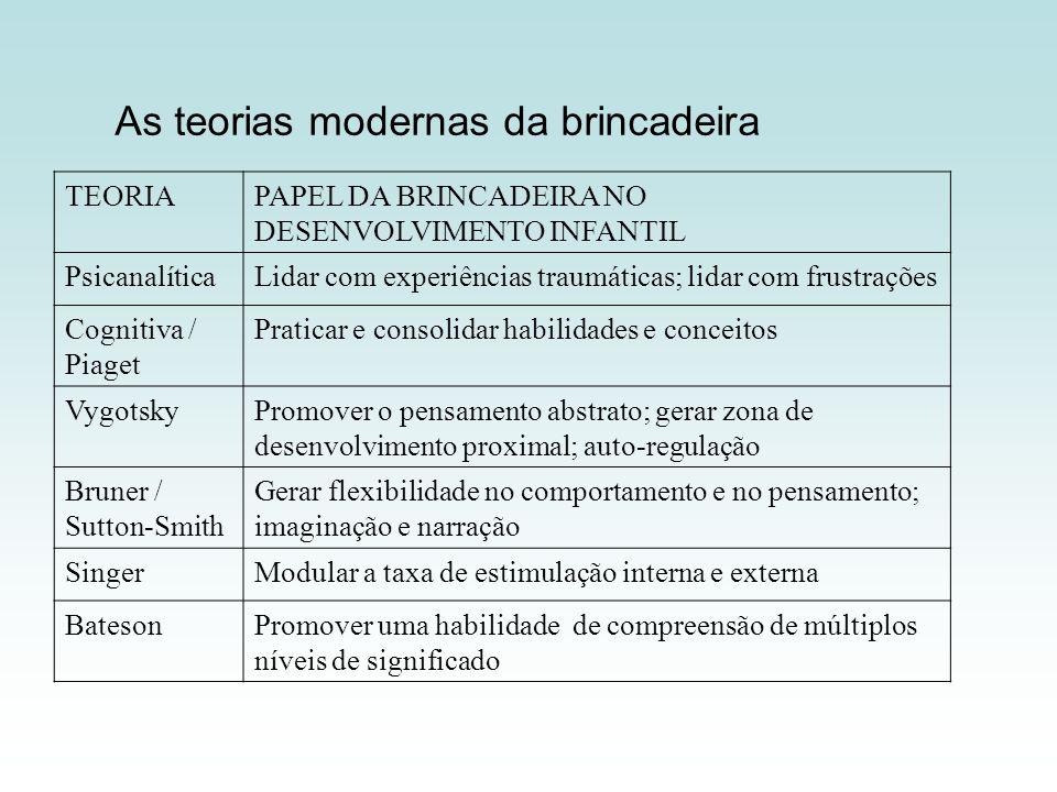 As teorias modernas da brincadeira TEORIAPAPEL DA BRINCADEIRA NO DESENVOLVIMENTO INFANTIL PsicanalíticaLidar com experiências traumáticas; lidar com f