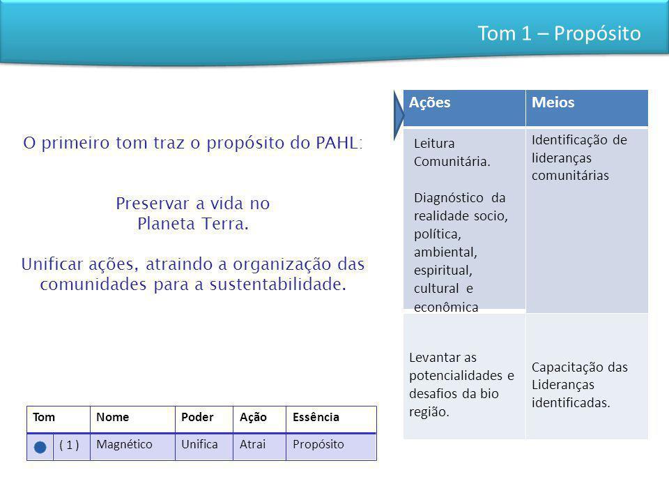 Tom 1 – Propósito TomNomePoderAçãoEssência ( 1 )MagnéticoUnificaAtraiPropósito O primeiro tom traz o propósito do PAHL: Preservar a vida no Planeta Te