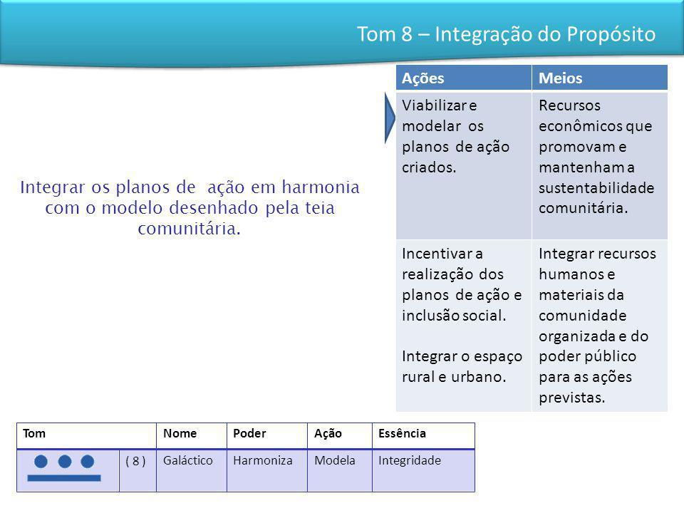 Tom 8 – Integração do Propósito Integrar os planos de ação em harmonia com o modelo desenhado pela teia comunitária. AçõesMeios Viabilizar e modelar o