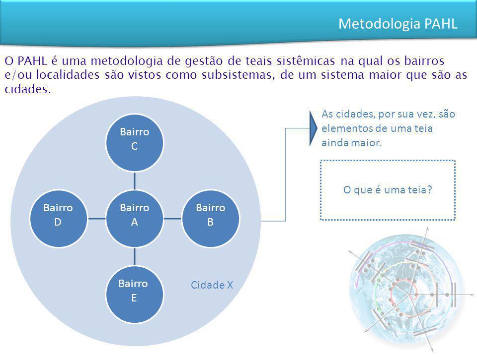 O PAHL é uma metodologia de gestão de teais sistêmicas na qual os bairros e/ou localidades são vistos como subsistemas, de um sistema maior que são as