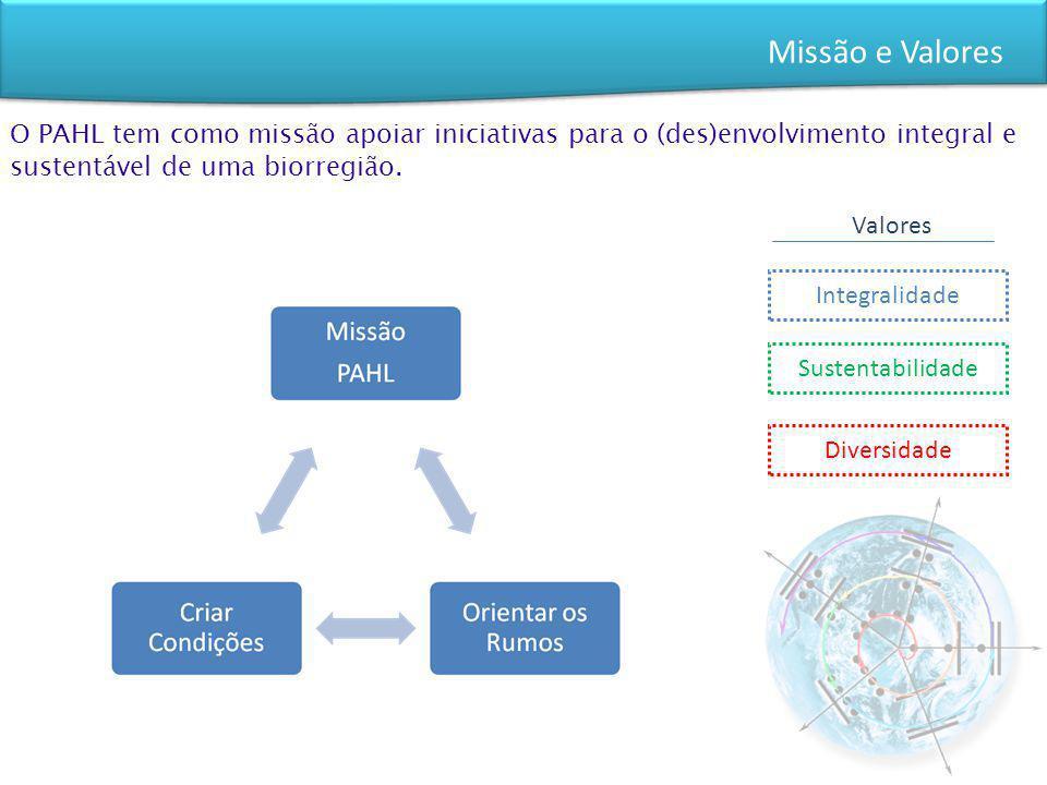 Missão e Valores O PAHL tem como missão apoiar iniciativas para o (des)envolvimento integral e sustentável de uma biorregião. Integralidade Sustentabi