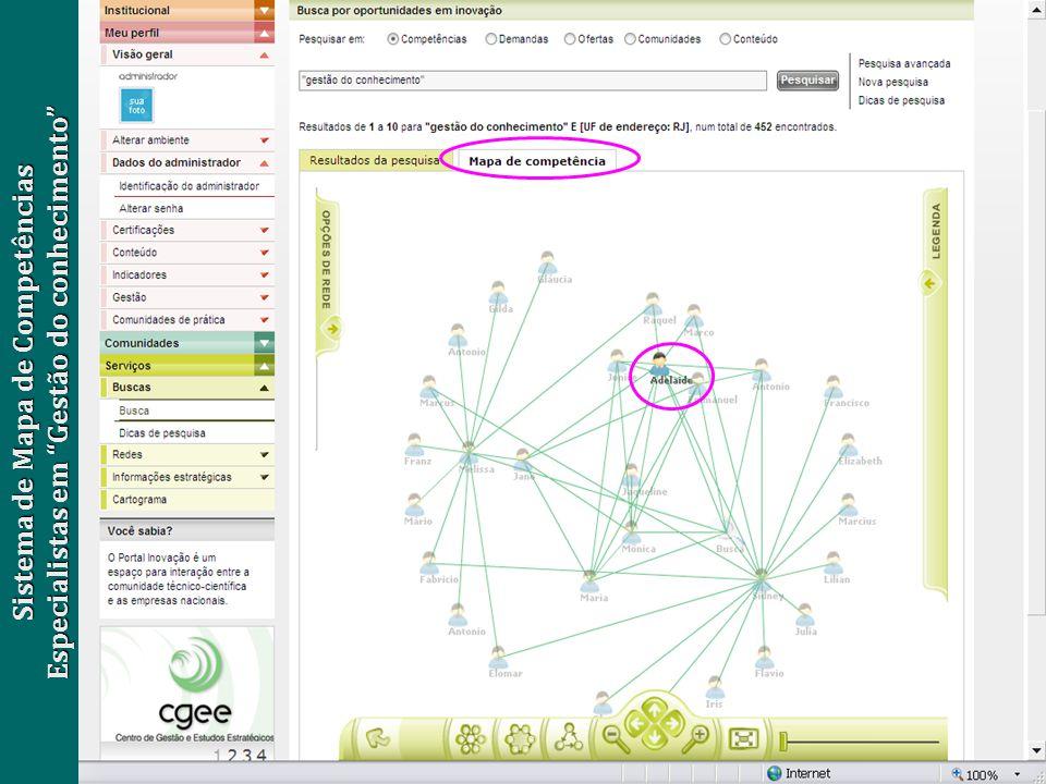 Sistema de Mapa de Competências Especialistas em Gestão do conhecimento