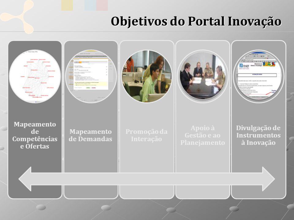 Objetivos do Portal Inovação Mapeamento de Competências e Ofertas Mapeamento de Demandas Promoção da Interação Apoio à Gestão e ao Planejamento Divulgação de Instrumentos à Inovação