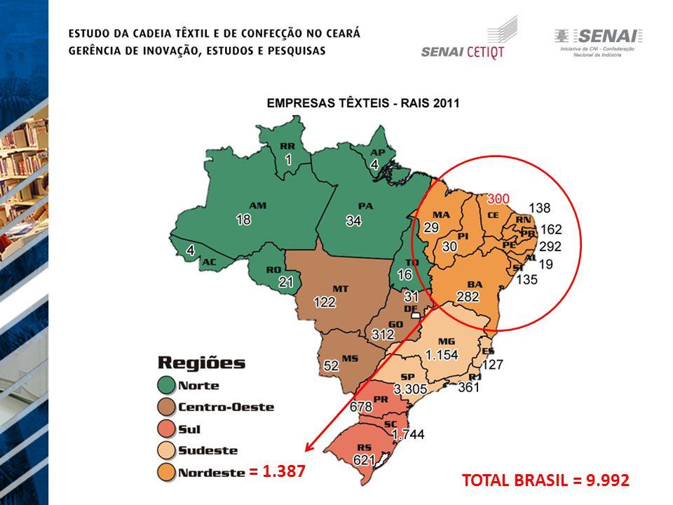 = 1.387 TOTAL BRASIL = 9.992