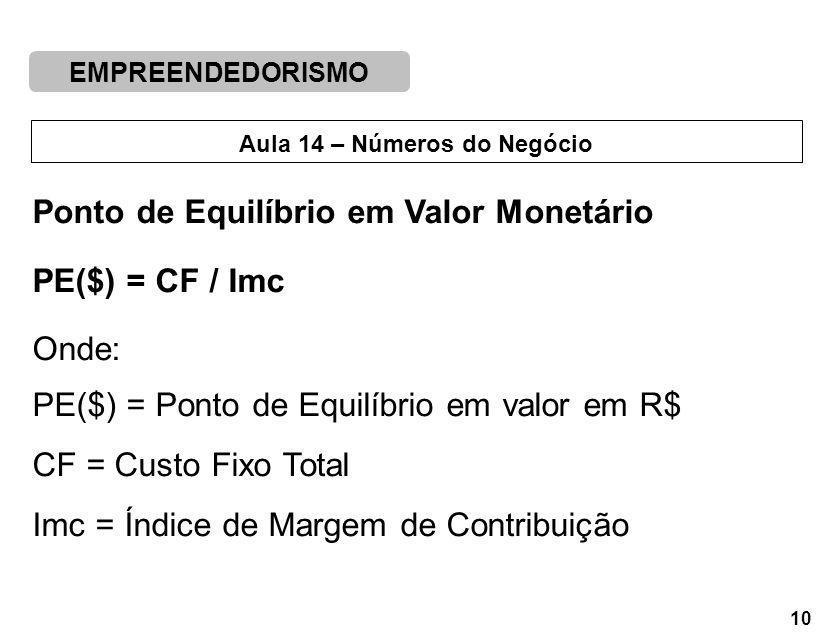 EMPREENDEDORISMO 10 Aula 14 – Números do Negócio Ponto de Equilíbrio em Valor Monetário PE($) = CF / Imc Onde: PE($) = Ponto de Equilíbrio em valor em R$ CF = Custo Fixo Total Imc = Índice de Margem de Contribuição