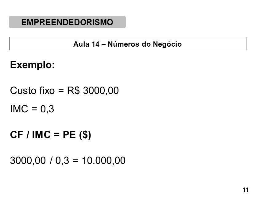 EMPREENDEDORISMO 11 Aula 14 – Números do Negócio Exemplo: Custo fixo = R$ 3000,00 IMC = 0,3 CF / IMC = PE ($) 3000,00 / 0,3 = 10.000,00