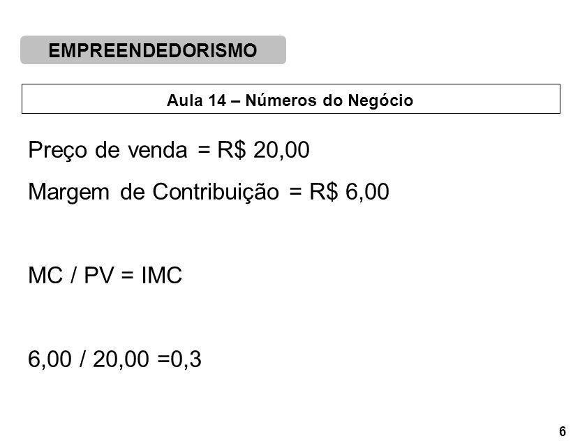 EMPREENDEDORISMO 6 Aula 14 – Números do Negócio Preço de venda = R$ 20,00 Margem de Contribuição = R$ 6,00 MC / PV = IMC 6,00 / 20,00 =0,3