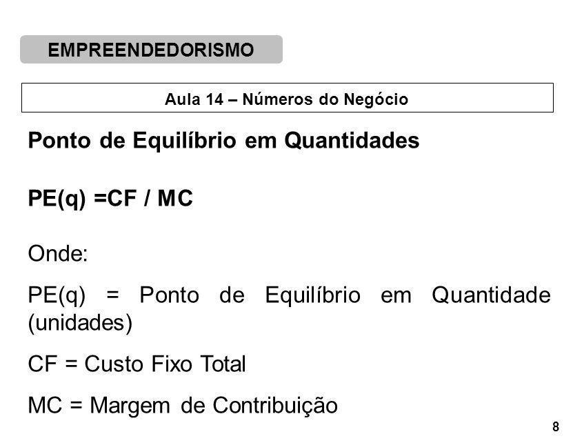EMPREENDEDORISMO 8 Aula 14 – Números do Negócio Ponto de Equilíbrio em Quantidades PE(q) =CF / MC Onde: PE(q) = Ponto de Equilíbrio em Quantidade (unidades) CF = Custo Fixo Total MC = Margem de Contribuição