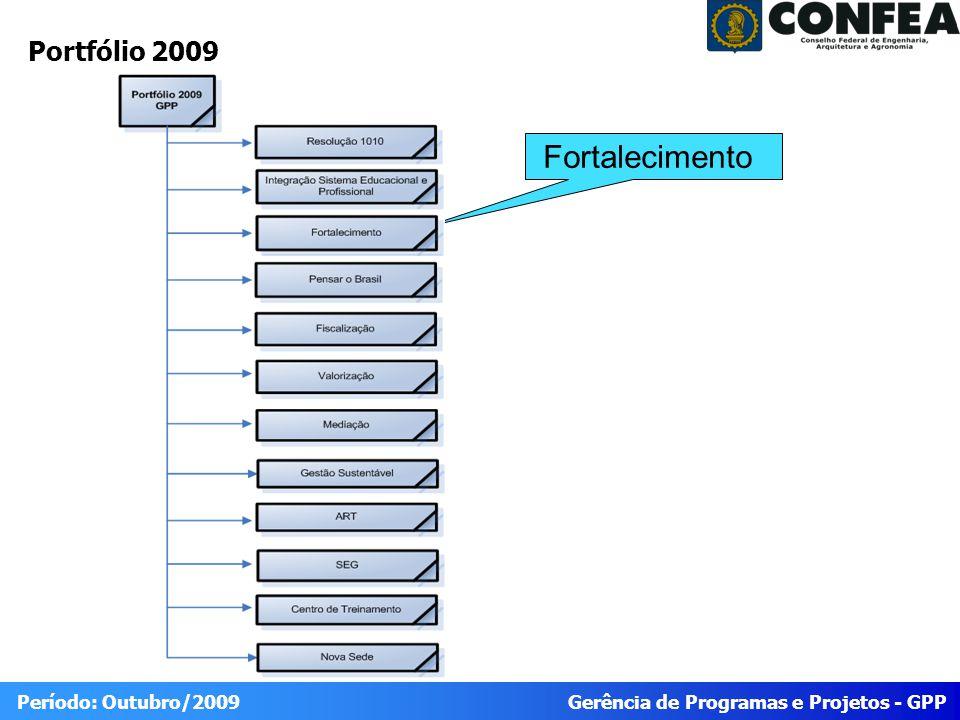 Gerência de Programas e Projetos - GPP Período: Outubro/2009 EAP – Situação das Frentes de Trabalho Atrasado Ponto de atenção Conforme planejado Situação Status Em andamento Não iniciado Finalizado
