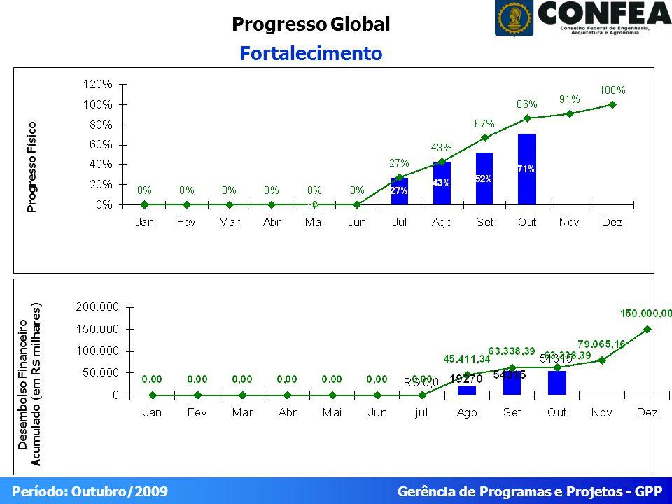 Gerência de Programas e Projetos - GPP Período: Outubro/2009 Progresso do Projeto Fortalecimento Físico RealizadoPrevistoIDEStatus 71%86%88,3% Trabalho Planejado para o Período (Outubro/2009) Trabalho reportadoTrabalho Planejado para o Próximo Período (novembro/2009) 1.3.2 Catálogo Novo (18/09/2009) 1.4.1 Versão I do Plano de Fortalecimento (15/10) 1.4.2 Versão II do Plano de Fortalecimento (30/10) Não CONCLUÍDO : 1.3.2 Catálogo Novo (18/09/2009 CONCLUÍDO: 1.4.1 Versão I do Plano de Fortalecimento (15/10) 1.4.2 Versão II do Plano de Fortalecimento (30/10) 1.4.4 -Versão III final do Plano de Fortalecimento(30/11/2009) 1.3.2 -Catálogo Novo (30/11) Financeiro PrevistoRealizadoEmpenhadoIDCStatus R$63.338,39 54.315,00 86,2 IDE=% 90 = 120 80 90 IDE < 80 IDE >120 IDC=% 80 = 100 100 = 110 IDC < 80 IDC >110