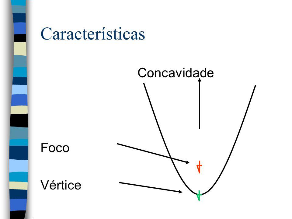 Parábola n Curva característica