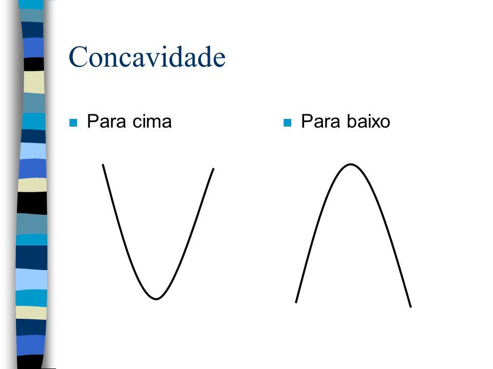 Características Concavidade Foco Vértice