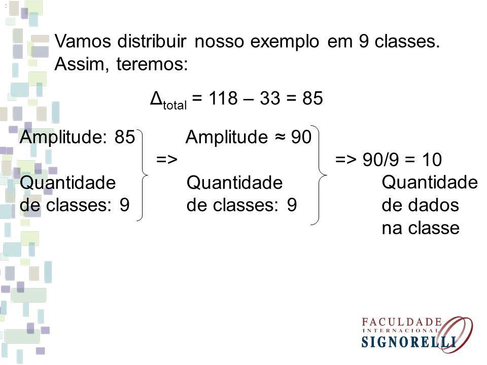 Vamos distribuir nosso exemplo em 9 classes. Assim, teremos: Δ total = 118 – 33 = 85 : Amplitude: 85 Amplitude 90 => => 90/9 = 10 Quantidade de classe