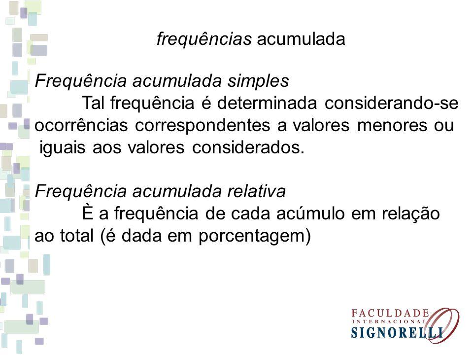 Apliquemos tais definições ao nosso exemplo: 3 dados na classe 33 43 Frequência Simples Absoluta: 3 Frequência Simples Relativa: 3/110 = 0,03 Frequência acumulada absoluta: 3 Frequência acumulada Relativa: 3/110 = 0,03