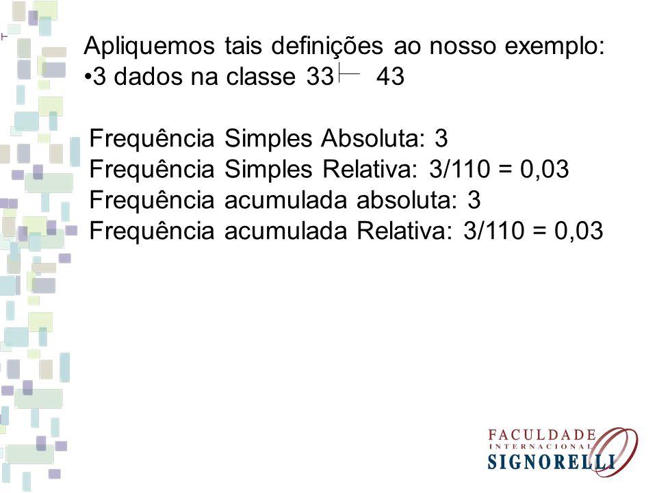Apliquemos tais definições ao nosso exemplo: 3 dados na classe 33 43 Frequência Simples Absoluta: 3 Frequência Simples Relativa: 3/110 = 0,03 Frequênc