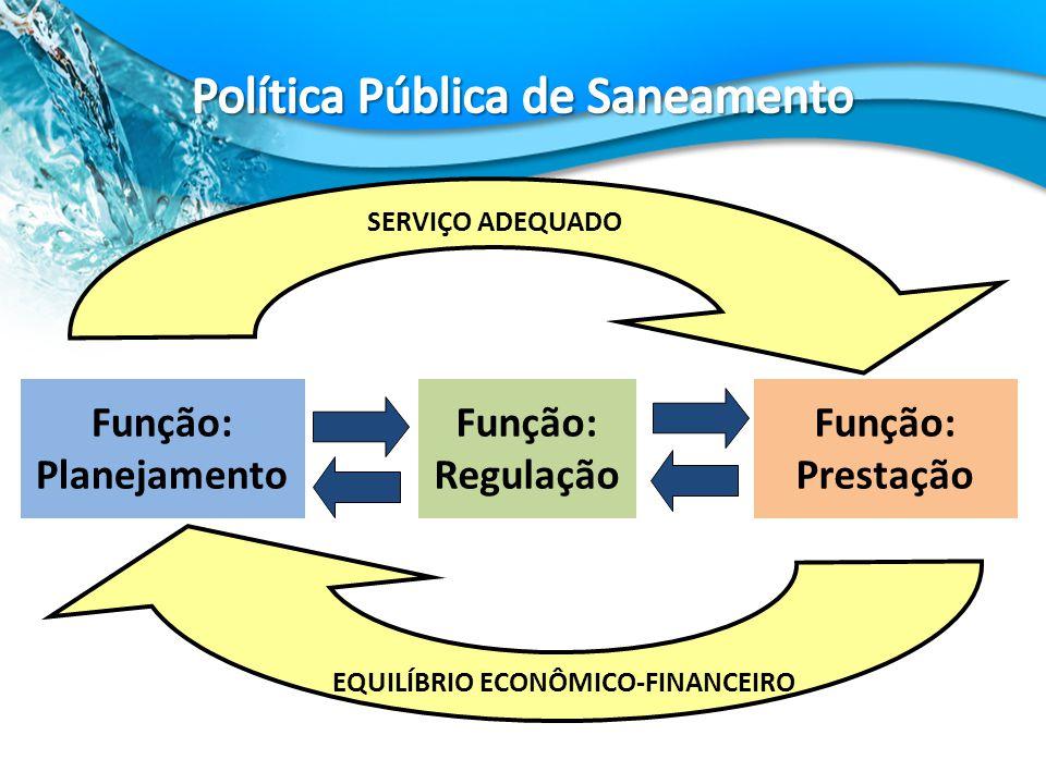 Função: Regulação Função: Planejamento Função: Prestação EQUILÍBRIO ECONÔMICO-FINANCEIRO SERVIÇO ADEQUADO