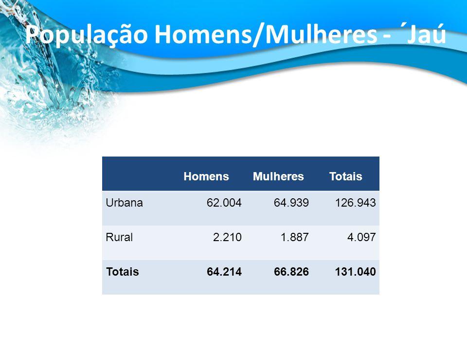 HomensMulheresTotais Urbana62.00464.939126.943 Rural2.2101.8874.097 Totais64.21466.826131.040 População Homens/Mulheres - ´Jaú