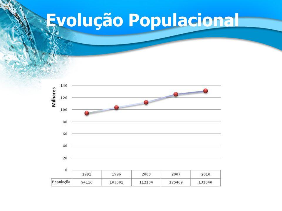 Evolução Populacional