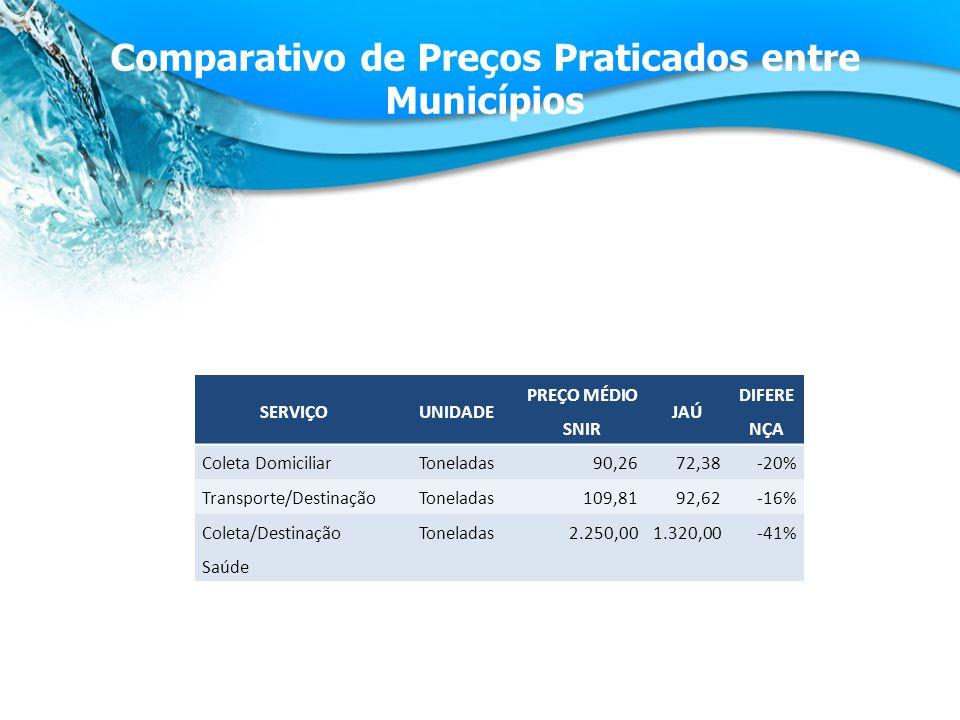 SERVIÇOUNIDADE PREÇO MÉDIO SNIR JAÚ DIFERE NÇA Coleta DomiciliarToneladas90,2672,38-20% Transporte/DestinaçãoToneladas109,8192,62-16% Coleta/Destinação Saúde Toneladas2.250,001.320,00-41% Comparativo de Preços Praticados entre Municípios