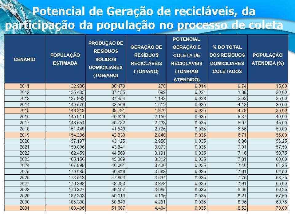 Potencial de Geração de recicláveis, da participação da população no processo de coleta seletiva e de geração de recicláveis CENÁRIO POPULAÇÃO ESTIMADA PRODUÇÃO DE RESÍDUOS SÓLIDOS DOMICILIARES (TON/ANO) GERAÇÃO DE RESÍDUOS RECICLÁVEIS (TON/ANO) POTENCIAL GERAÇÃO E COLETA DE RECICLÁVEIS (TON/HAB ATENDIDO) % DO TOTAL DOS RESÍDUOS DOMICILIARES COLETADOS POPULAÇÃO ATENDIDA (%) 2011132.93636.4702700,0140,7415,00 2012135.43537.1556990,0211,8820,00 2013137.98237.8541.1430,0283,0225,00 2014140.57638.5661.6120,0354,1830,00 2015143.21939.2911.8760,0354,7835,00 2016145.91140.0292.1500,0355,3740,00 2017148.65440.7822.4330,0355,9745,00 2018151.44941.5492.7260,0356,5650,00 2019154.29642.3302.8400,0356,7155,00 2020157.19743.1252.9580,0356,8656,25 2021159.80643.8413.0730,0357,0157,50 2022162.45944.5693.1910,0357,1658,75 2023165.15645.3093.3120,0357,3160,00 2024167.89846.0613.4360,0357,4661,25 2025170.68546.8263.5630,0357,6162,50 2026173.51847.6033.6940,0357,7663,75 2027176.39848.3933.8280,0357,9165,00 2028179.32749.1973.9650,0358,0666,25 2029182.30350.0134.1060,0358,2167,50 2030185.33050.8434.2510,0358,3668,75 2031188.40651.6874.4040,0358,5270,00